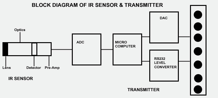 Theory of infrared thermometry block diagram of ir sensor and transmitter ccuart Gallery
